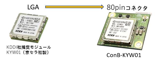 KDDI LTE-M通信モジュール   WDS...